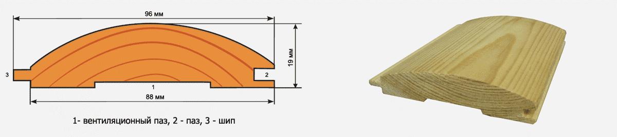 Размеры блок-хауса