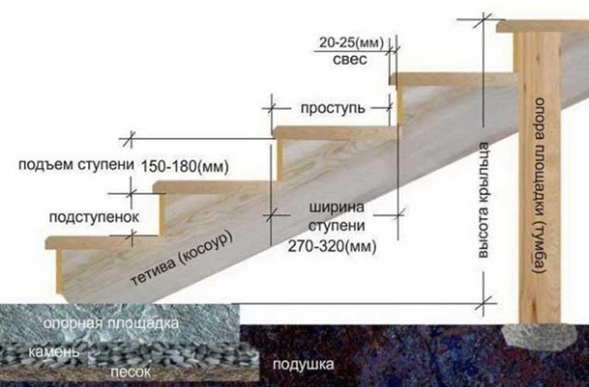 Размеры ступеней для крыльца