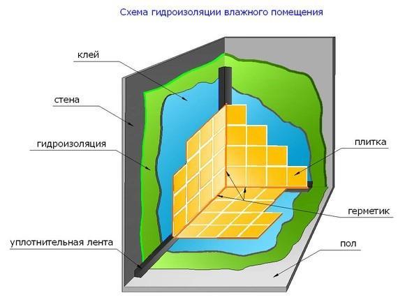 Схема гидроизоляции душевой