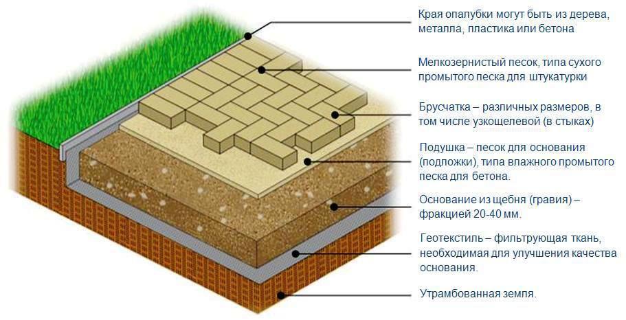 Схема укладки брусчатки геотекстиль