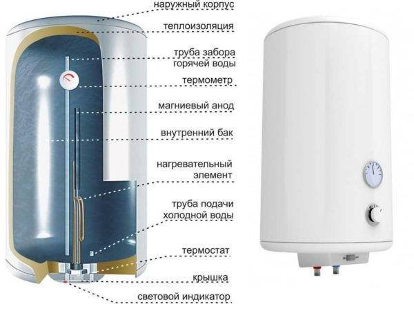 Устройство электрического водонагревателя