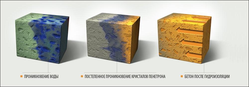 Возрастающая способность бетонной конструкции к задержке грунтовой влаги