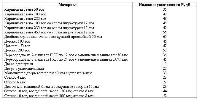 Звукопроницаемости конструкций таблица