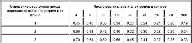 Число вертикальных электродов
