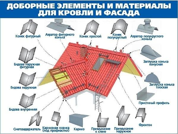 Добротные материалы для крыши
