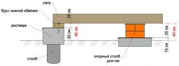Дополнительные опоры для уменьшения длины пролета