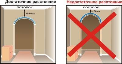 Допустимое расстояние от арки до потолка