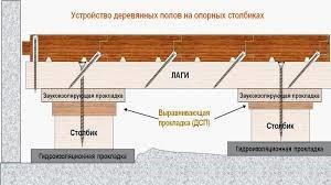 Гидроизоляция под опорные столбики