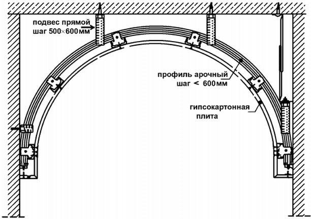 Эскизный набросок арки из гипсокартона