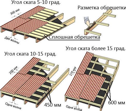Монтаж профнастила по углу ската крыши