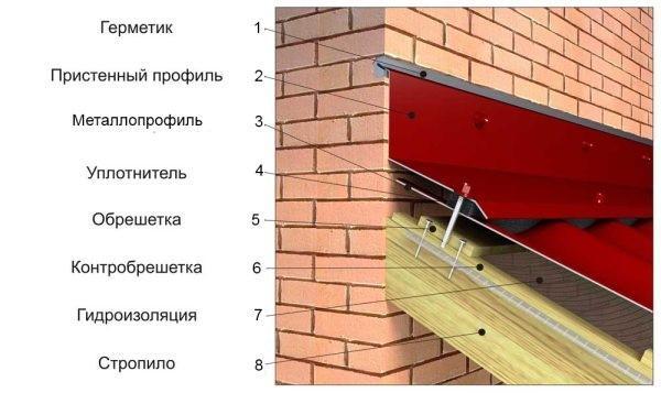 Примыкание крыши к стене или дымоходу