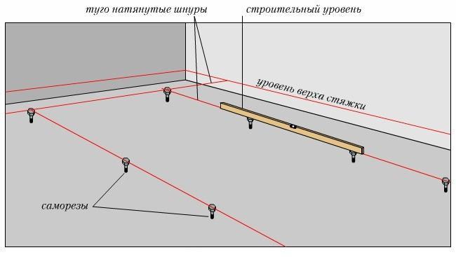 Проверка геометрии основания пола