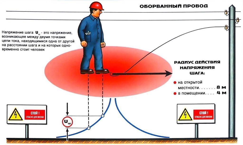 Радиус действия напряжения шага