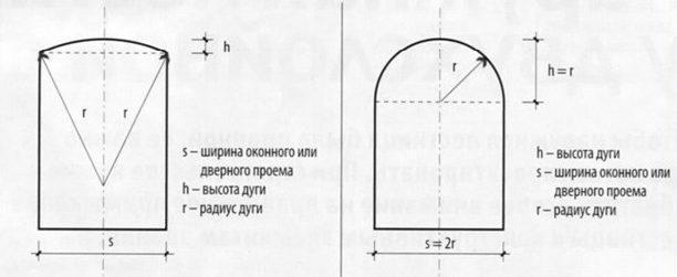 Радиус арки для арки из гипсокартона