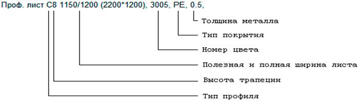 Расшифрока маркировки листов профнастила