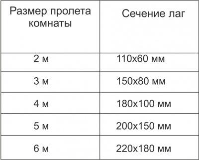 Размеры пролетов и сечение лаг