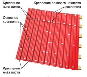Схема фиксации кровельных саморезов