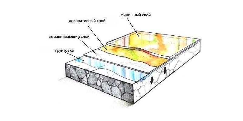 Схема расположения слоев