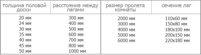 Таблица расстояния между лаг