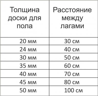 Толщина доски для пола и расстояние между лагами