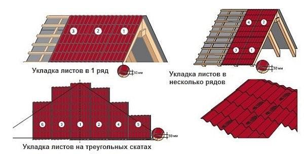 Укладка листов профнастила на крышу