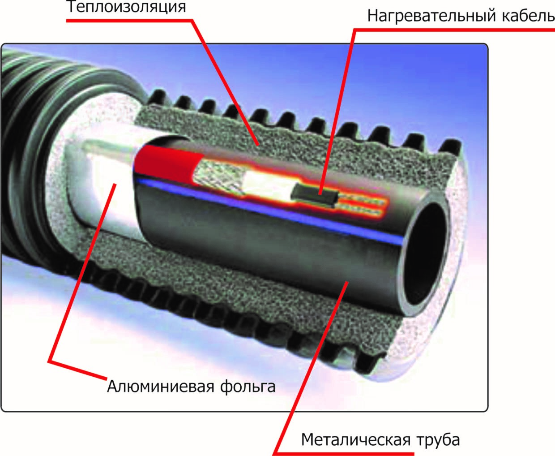 Кабельный нагрев и теплоизоляция трубы