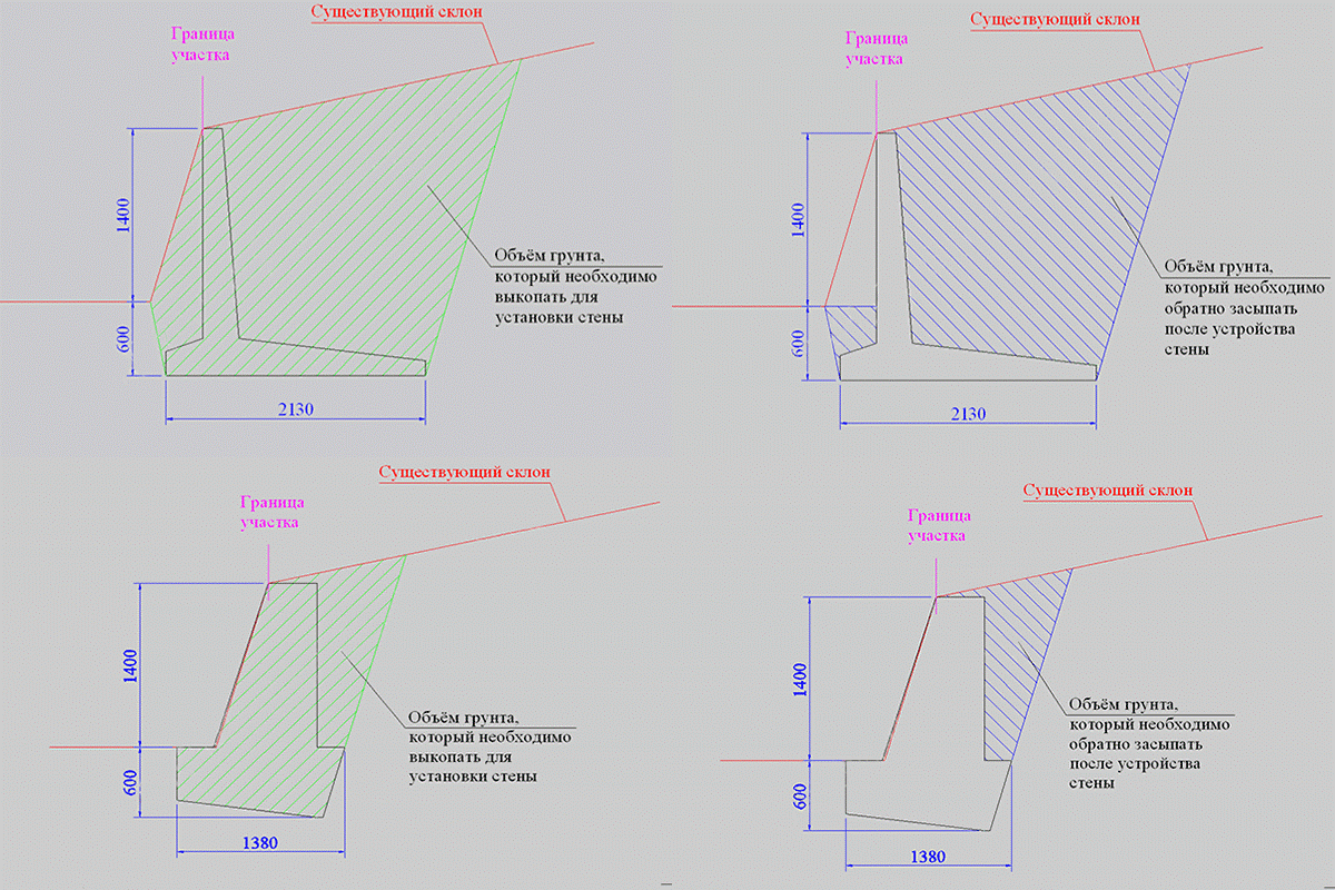 Подпорная стена с подсыпкой чертеж