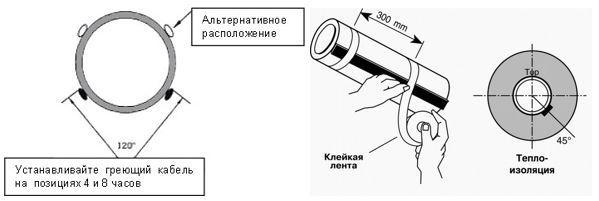 Прямая укладка кабеля в трубе