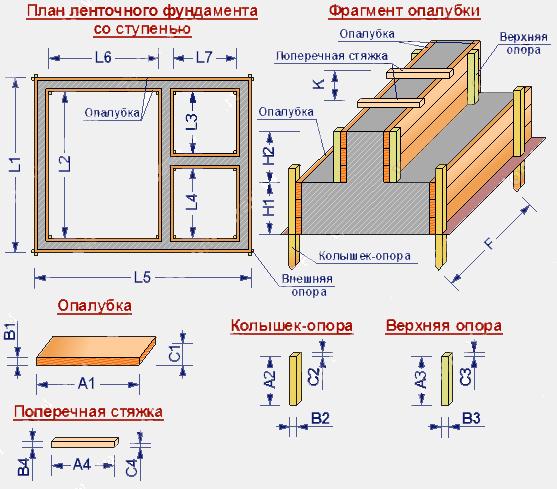 Размеры доски для опалубки фундамента