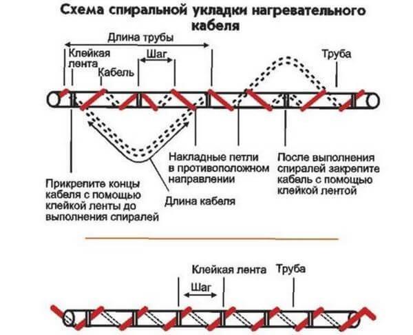 Схема спиральной укладки нагревательного кабеля трубы