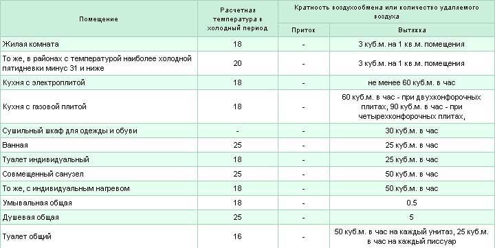 Таблица Кратность воздухообмена по площади или назначению помещений.
