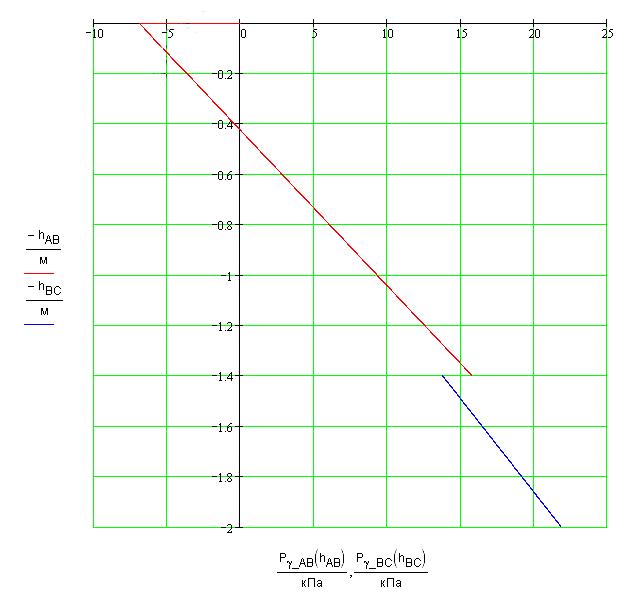 Влияние глубины залегание на основание подпорной стены график