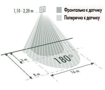 Дальность действия датчика движения перпендикулярно и фронтально