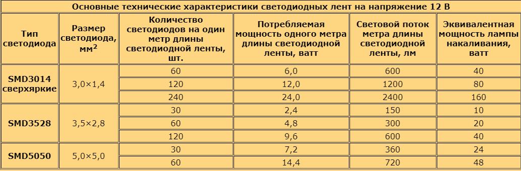 Характеристики светодиодных лент на 12в