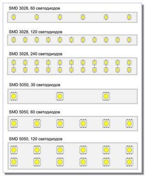 Количество ламп на погонный метр светодиодной ленты