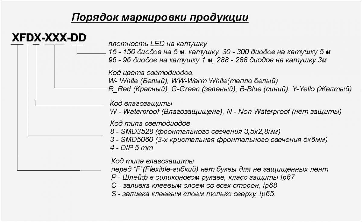 Маркировка светодиодной ленты