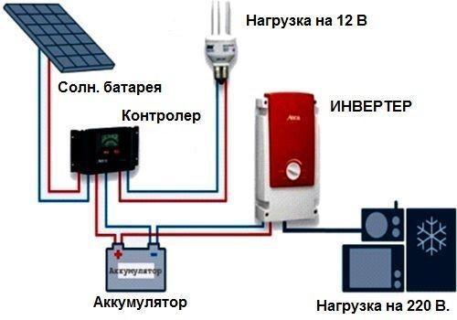 Схема питания от солнечных батарей в гараже