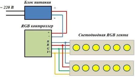 Схема подключения двух RGB лент параллельно с общим контроллером и блоком питания