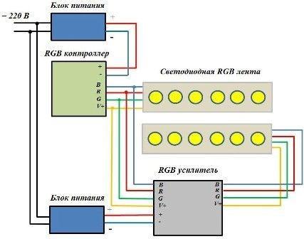 Схема подключения двух RGB лент с разными блоками питания