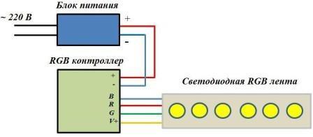 Схема подключения одной RGB ленты с контроллером