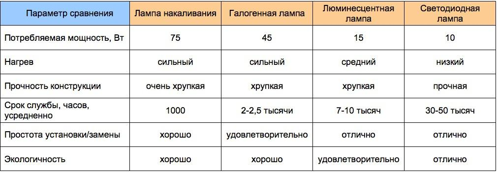 Сравнение для ламп со световым потоком 800…900 Лм