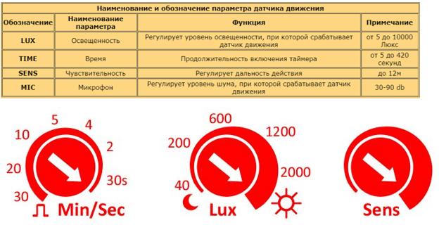 Таблица настройки датчика движения