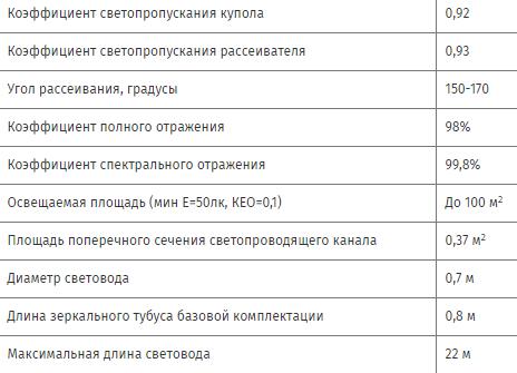 Технические параметры световодов СоларВей