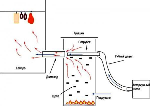 Дымогенератор для коптильни холодного копчения схема