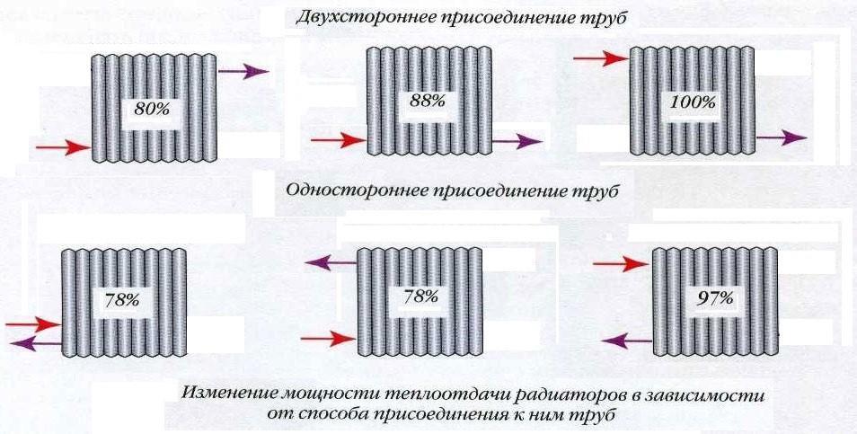 Изменение мощности теплоотдачи радиаторов в зависимости от способа присоединения к нему труб