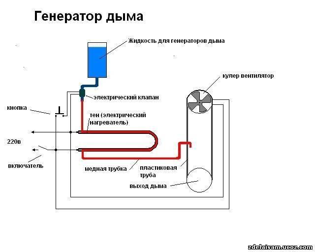 Электрический дымогенератор коптильни схема