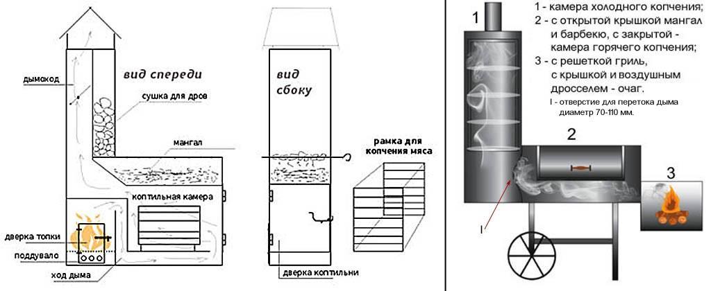 Комбинированный вариант коптильни холодного копчения