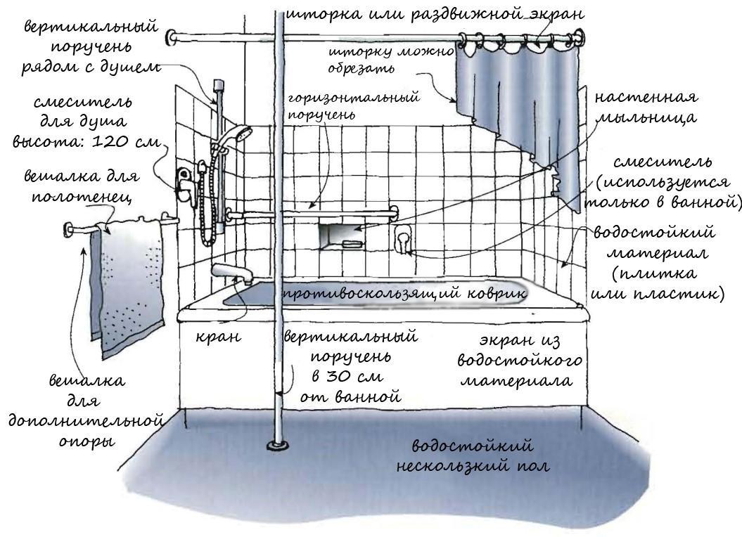 Расположение аксессуаров в ванне