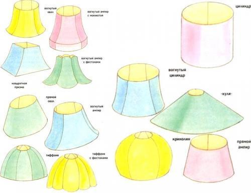 Разновидности абажуров