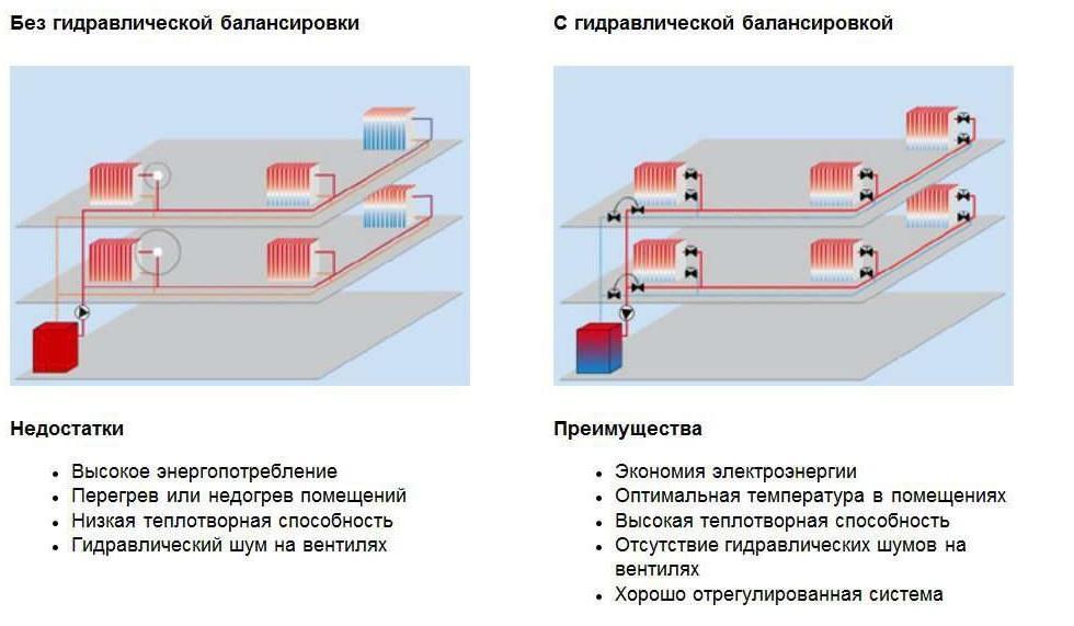 Регулировка температуры радиатора обраткой